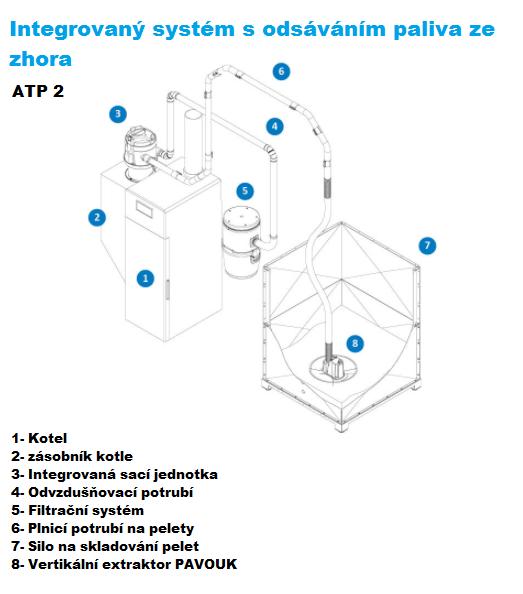 schema atp2-topeko24- automatické podavaní pelet