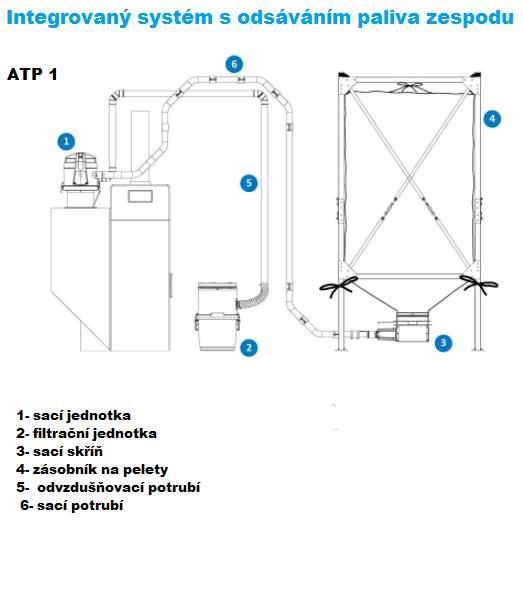 shema atp 1 Topeko24- automatický system transportu pelet