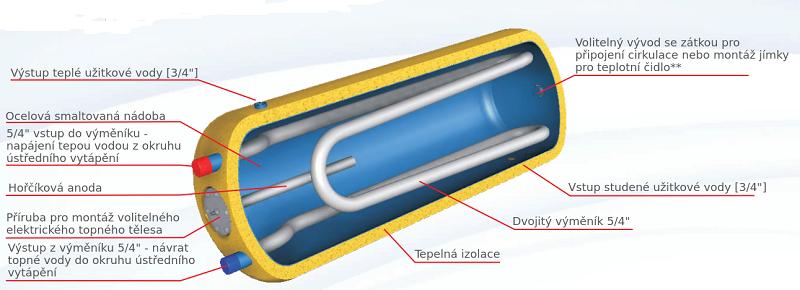 schéma bojler 2 výměnky ležatý