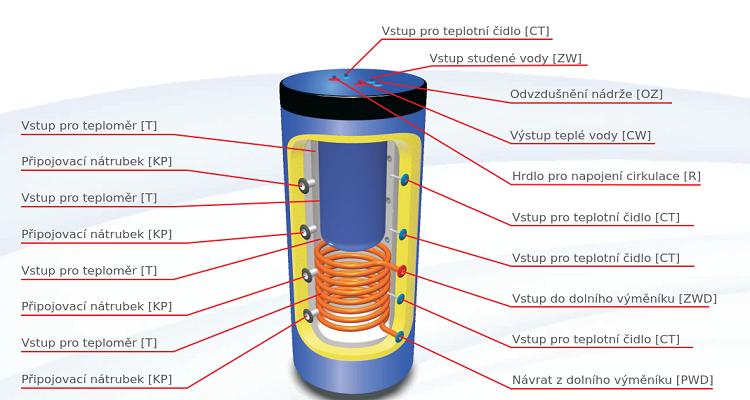 schéma ohřev vody