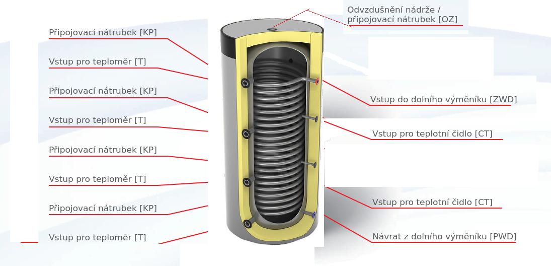 schema akumulační nádrž maxi výměník